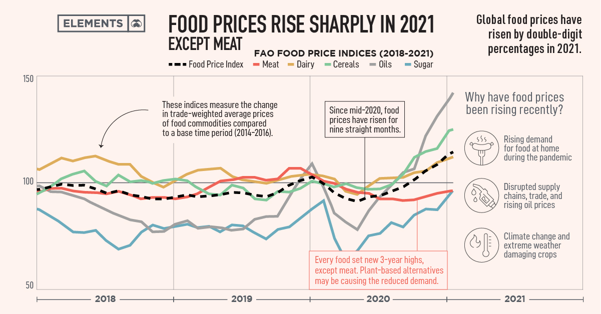 Food prices rising in 2021