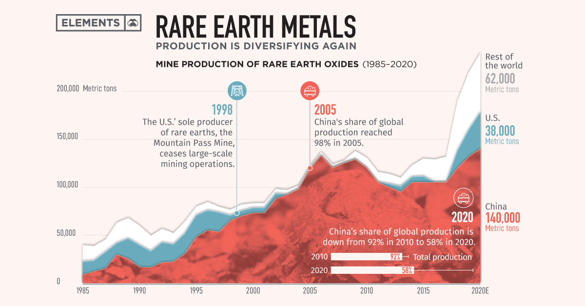 rare earth metals production over time