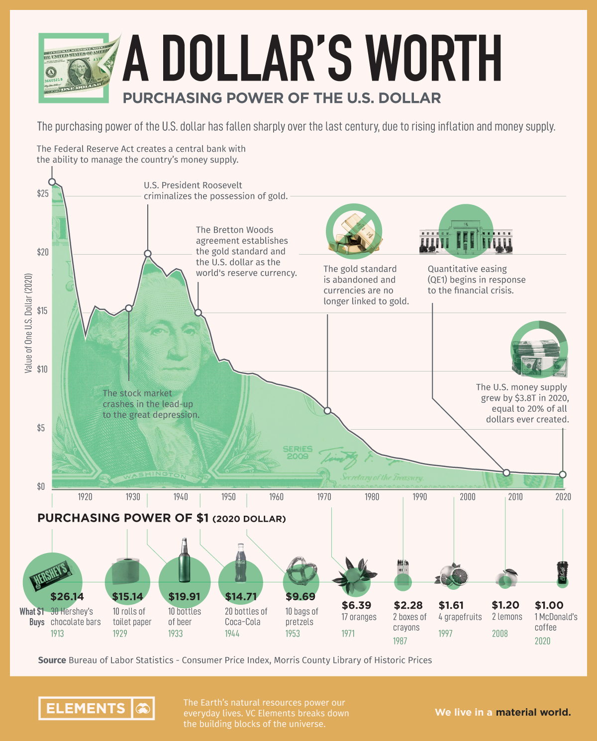 purchasing power of the dollar