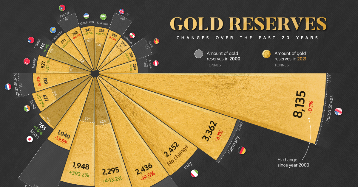 National gold reserves changes over 20 years