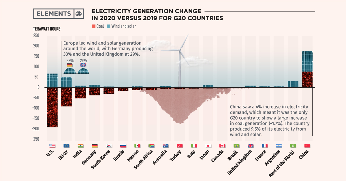 What Powers the World in 2020? Coal vs. Renewables