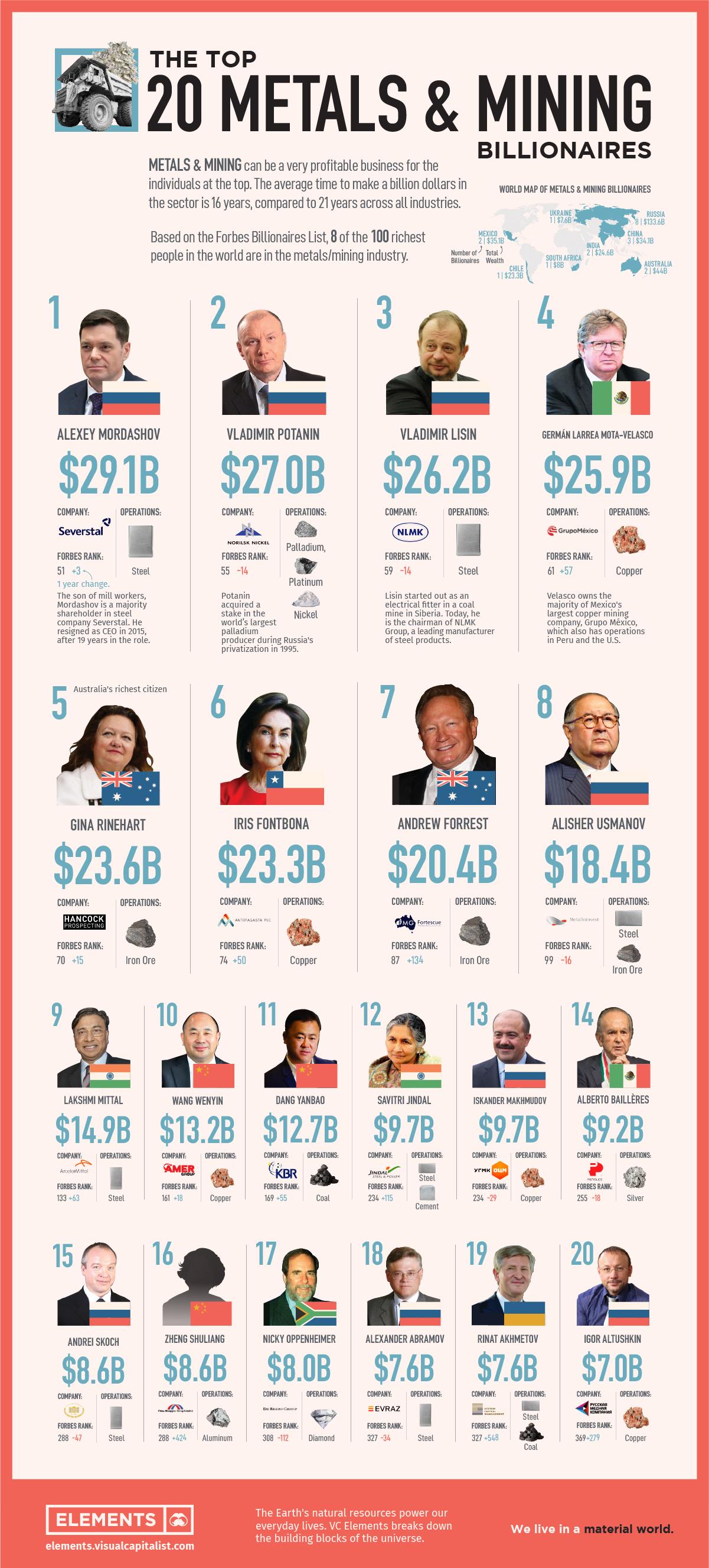 The Top 20 Mining Billionaires Ranked