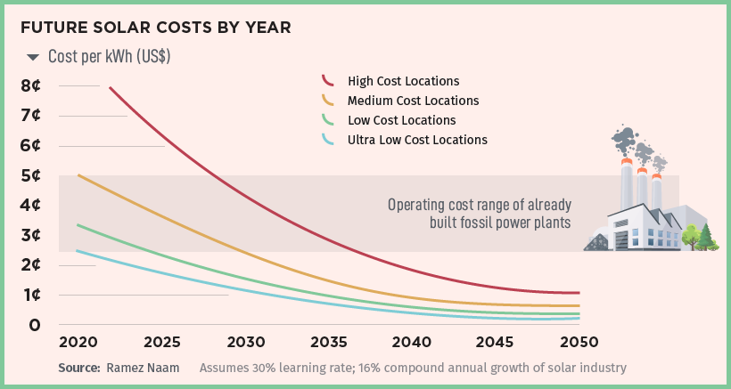 Future cost of solar based on 30% learning rate Wright's Law