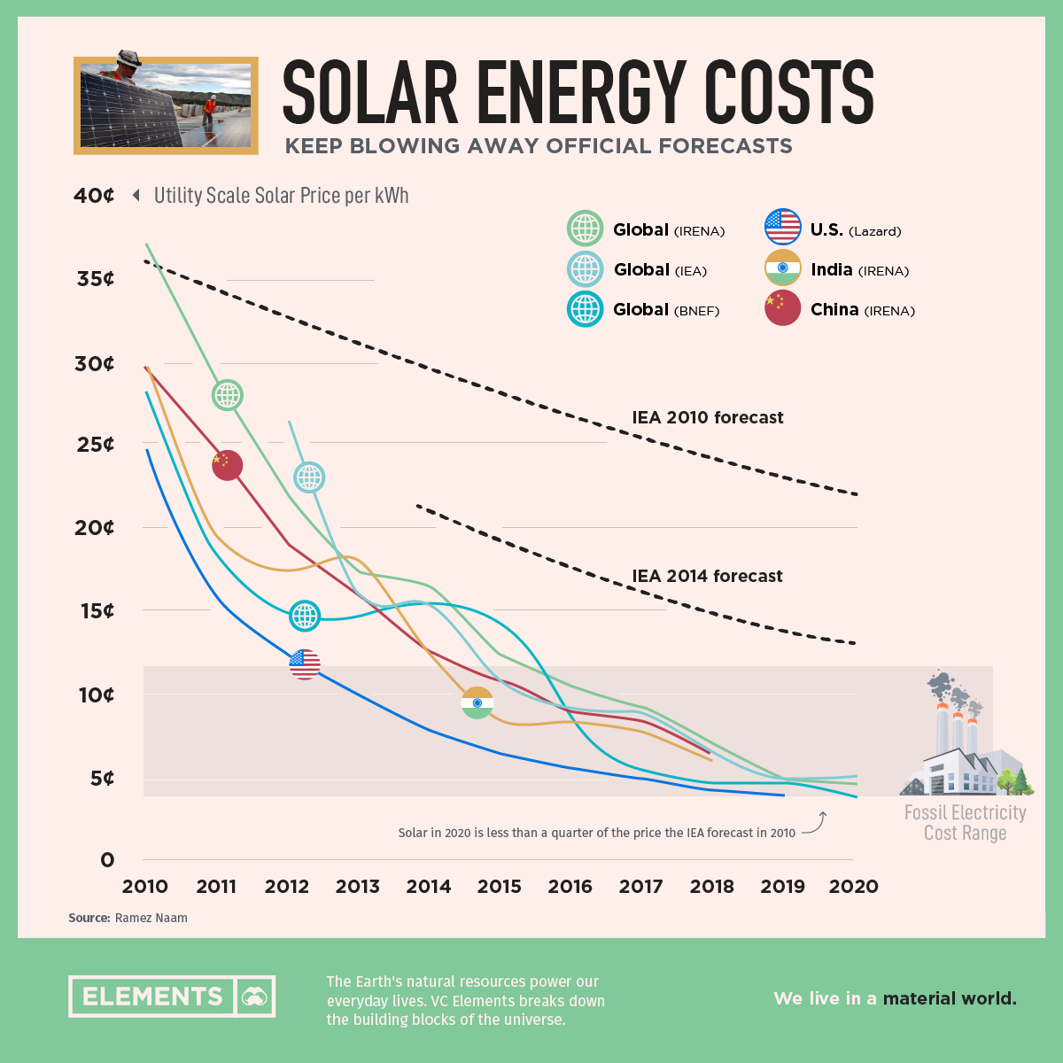 The Exponential View of Solar Energy, and Why the Cost of Solar has Plummeted