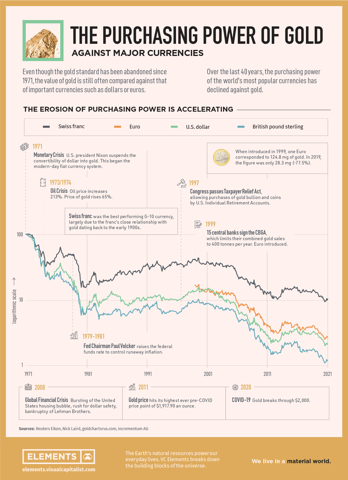 The Power of Gold Versus Currencies