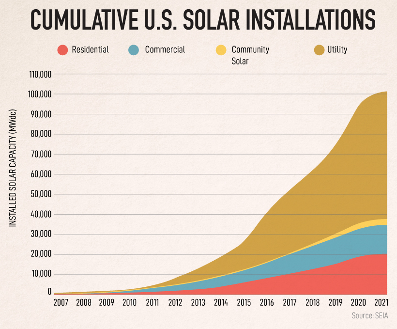 How much land is needed to power the U.S. with solar?