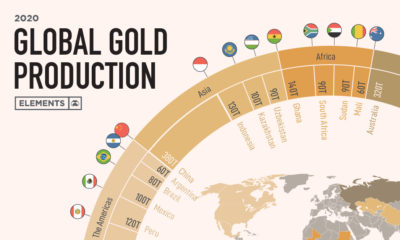 Gold production by country