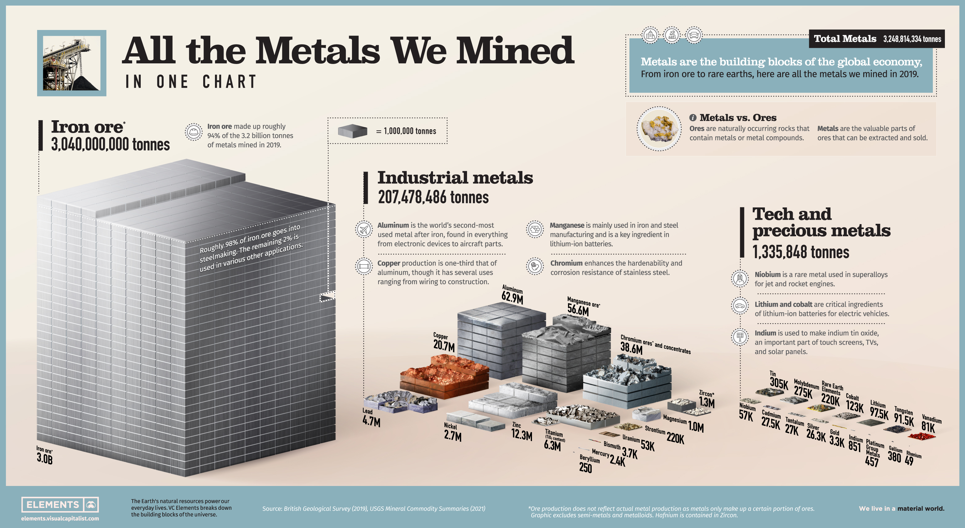All the Metals We've Mined in One Visualization