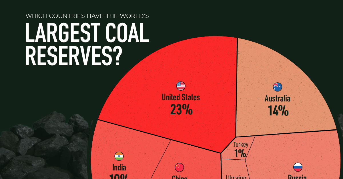 The Countries With the Largest Coal Reserves