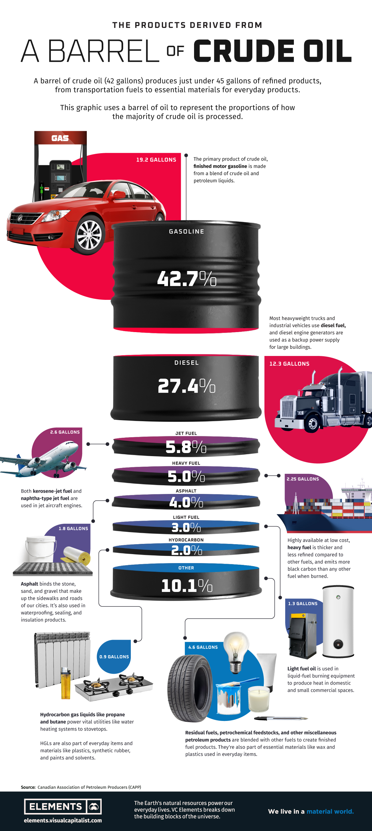 Visualizing the Products and Fuels Made from Crude Oil