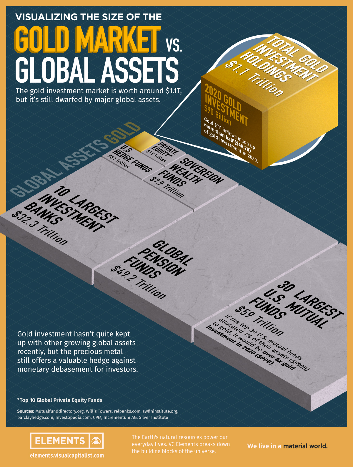 gold investment vs other assets