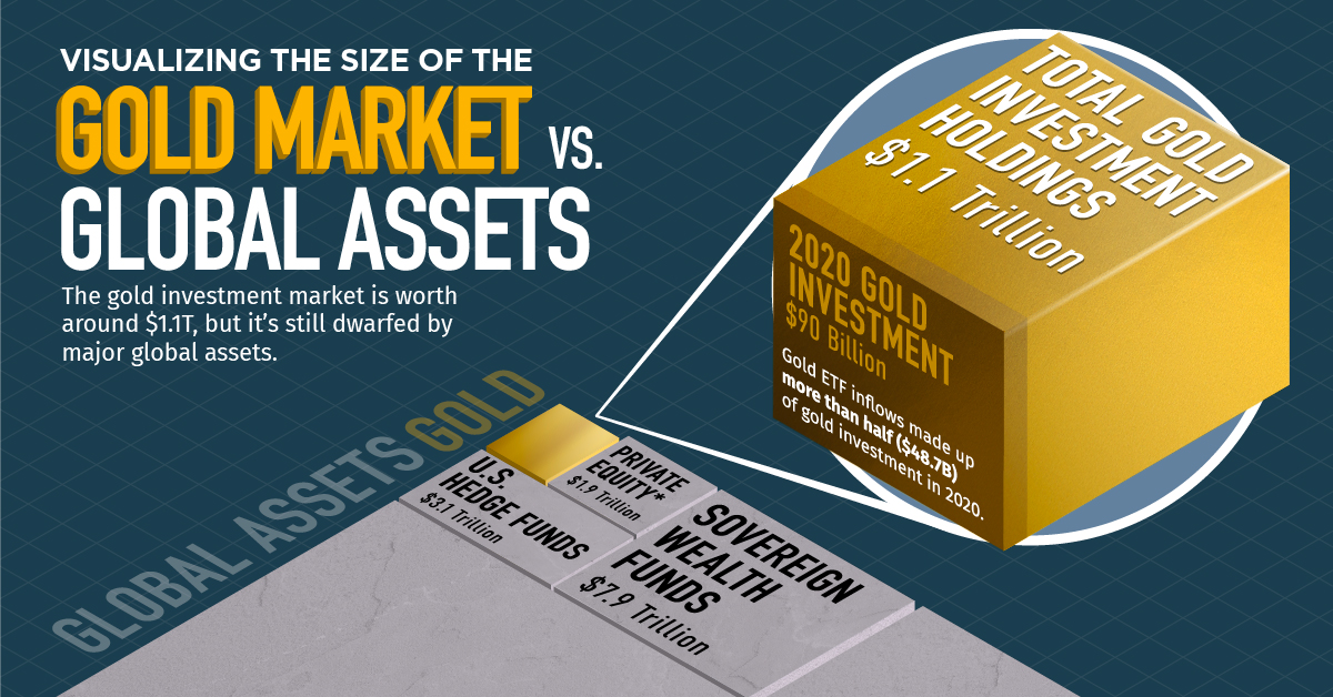 gold vs. other assets