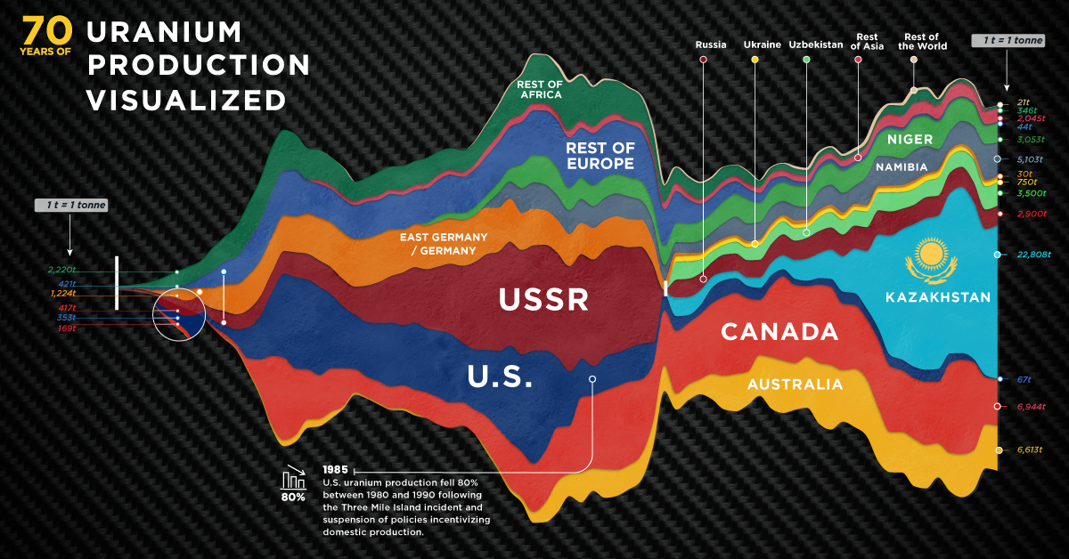 uranium production by country