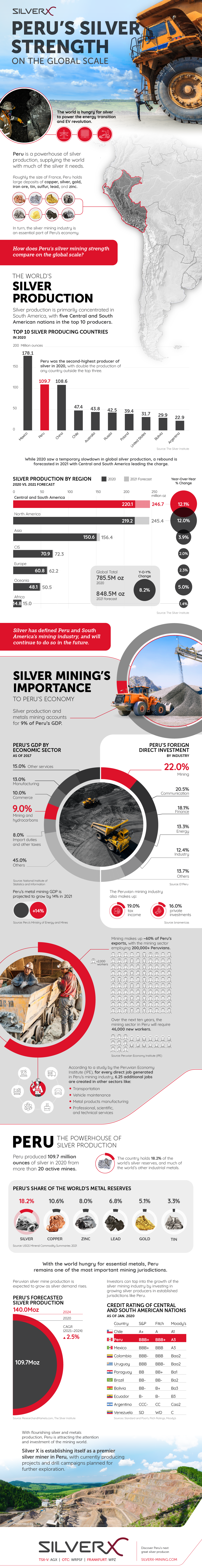 Peru's Silver Mining Strength Infographic