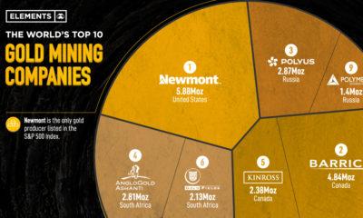 Top 10 Gold Mining Companies
